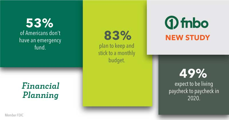 Financial Planning FNBO New Study - 53% of Americans don't have an emergency fund. 83% plan to keep and stick to a monthly budget. 49% expect to be living paycheck to paycheck in 2020.
